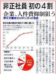 今の日本は格差大国、貧困層拡大中?